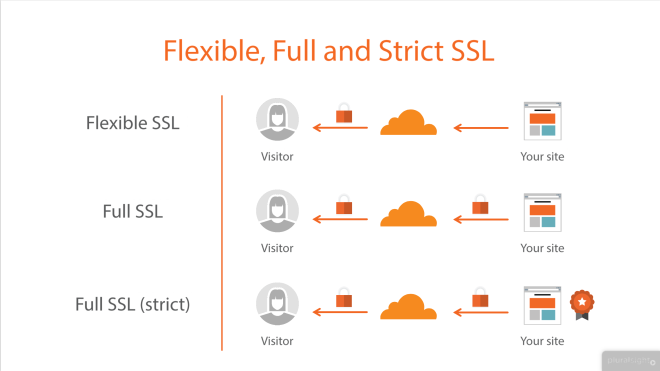 this image is from Getting Started with CloudFlare™ Security Pluralsight course and is published with permission granted to me by Troy Hunt